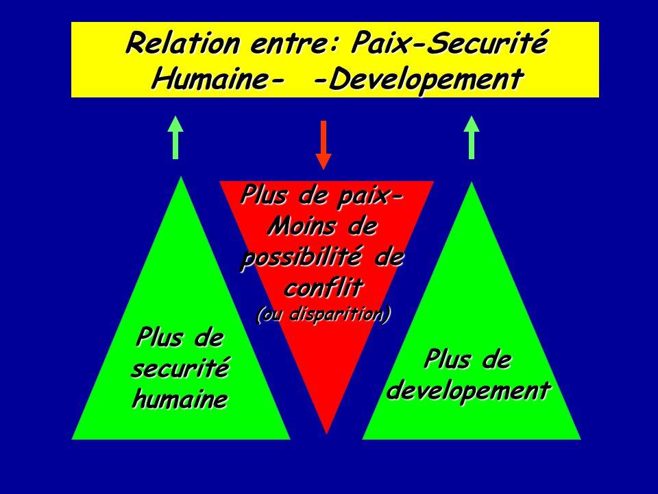 Plus de securité humaine Plus de paix- Moins de possibilité de conflit (ou disparition) Relation entre: Paix-Securité Humaine- -Developement Plus de d