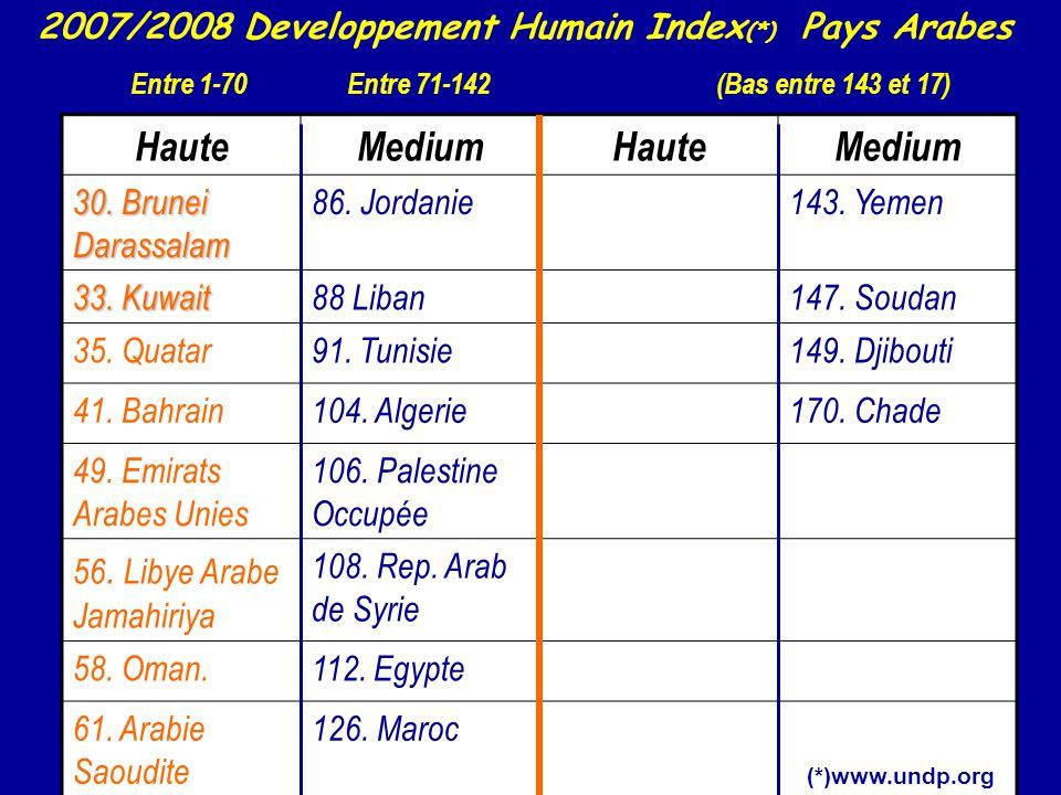 HauteMediumHauteMedium 30. Brunei Darassalam 86. Jordanie143. Yemen 33. Kuwait 88 Liban147. Soudan 35. Quatar91. Tunisie149. Djibouti 41. Bahrain104.