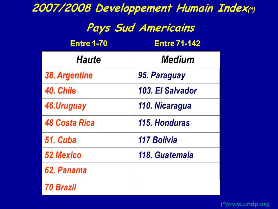 HauteMedium 38. Argentine 95. Paraguay 40. Chile 103. El Salvador 46.Uruguay110. Nicaragua 48 Costa Rica115. Honduras 51. Cuba117 Bolivia 52 Mexico118