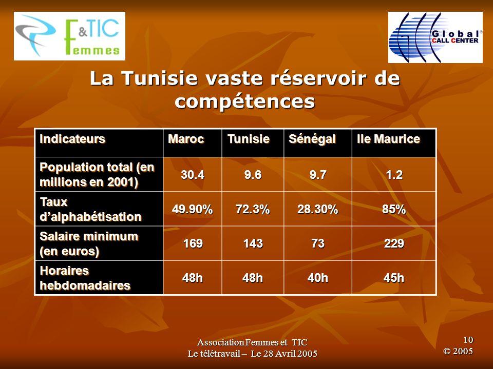 Association Femmes et TIC Le télétravail – Le 28 Avril 2005 9 © 2005 La Tunisie un secteur en forte croissance
