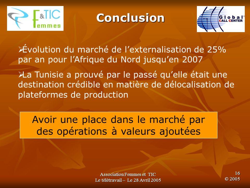 Association Femmes et TIC Le télétravail – Le 28 Avril 2005 15 © 2005 Plateau Didon