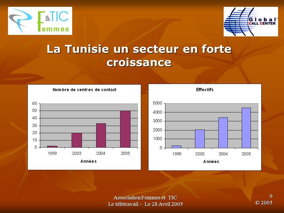 Association Femmes et TIC Le télétravail – Le 28 Avril 2005 8 © 2005 Sénégal: 6 centres dappels 2500 emplois Hachette, Orange, (opérations ponctuelles) La délocalisation des centres de contacts fait les beaux jours de plusieurs pays africains Tunisie : 50 centres dappels >4500 emplois (Bac+2, Bac+4) Téléperformance, 3Suisses, Stream Maroc : 50 centres dappels 5000 emplois Cegetel, AOL, Dell, Tele2, Bouygues