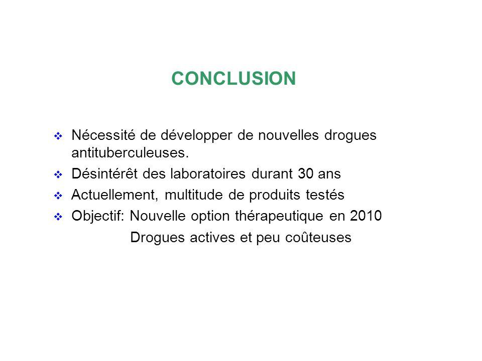 CONCLUSION Nécessité de développer de nouvelles drogues antituberculeuses. Désintérêt des laboratoires durant 30 ans Actuellement, multitude de produi