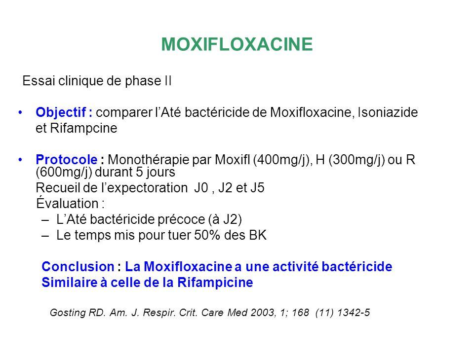 MOXIFLOXACINE Essai clinique de phase II Objectif : comparer lAté bactéricide de Moxifloxacine, Isoniazide et Rifampcine Protocole : Monothérapie par