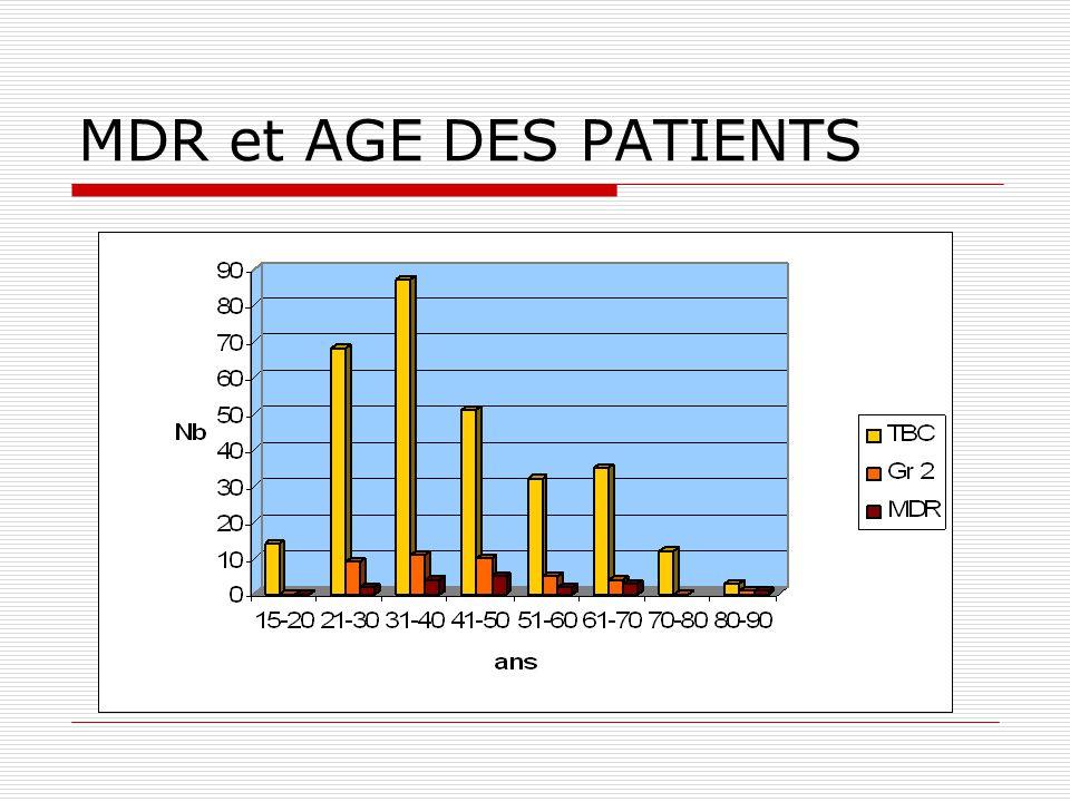 MDR et AGE DES PATIENTS