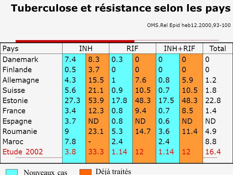 Tuberculose et résistance selon les pays OMS.Rel Epid heb12.2000,93-100 PaysINHRIFINH+RIFTotal Danemark Finlande Allemagne Suisse Estonie France Espag