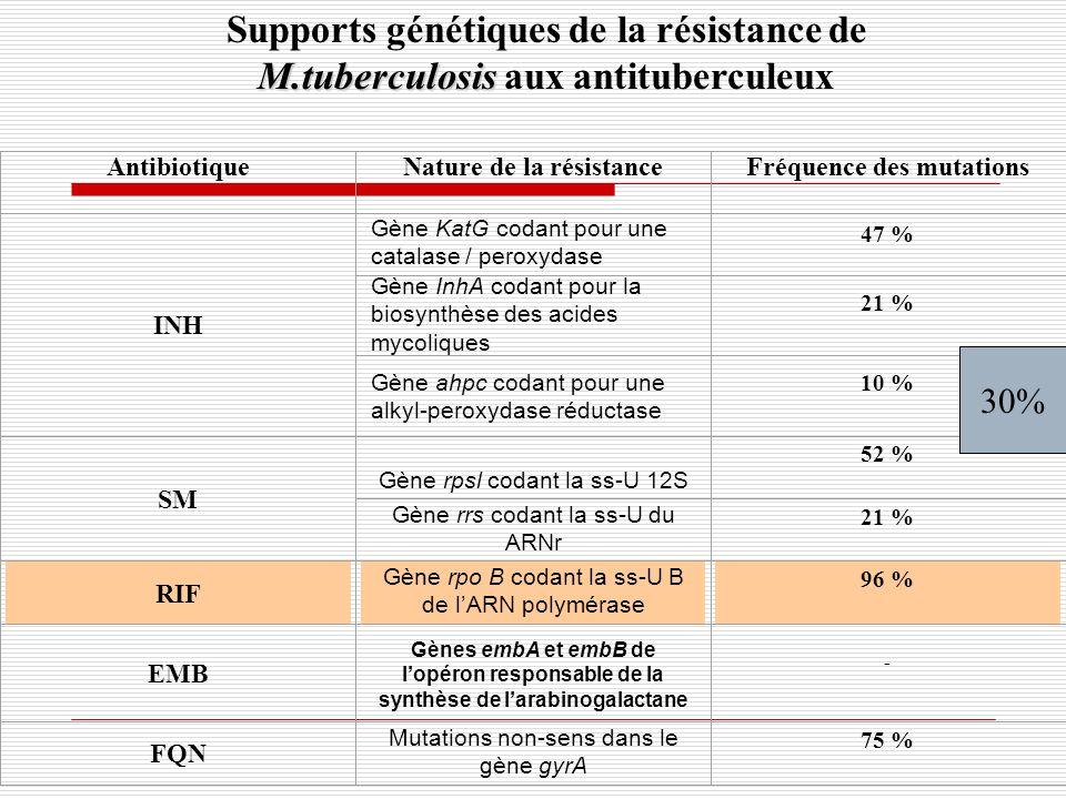 AntibiotiqueNature de la résistanceFréquence des mutations INH Gène KatG codant pour une catalase / peroxydase 47 % Gène InhA codant pour la biosynthè
