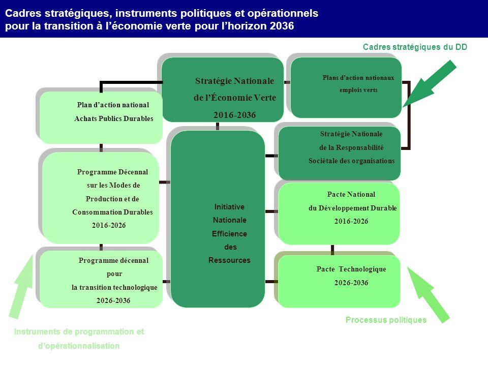 Plans daction nationaux emplois verts Plans daction nationaux emplois verts Processus politiques Cadres stratégiques, instruments politiques et opérat