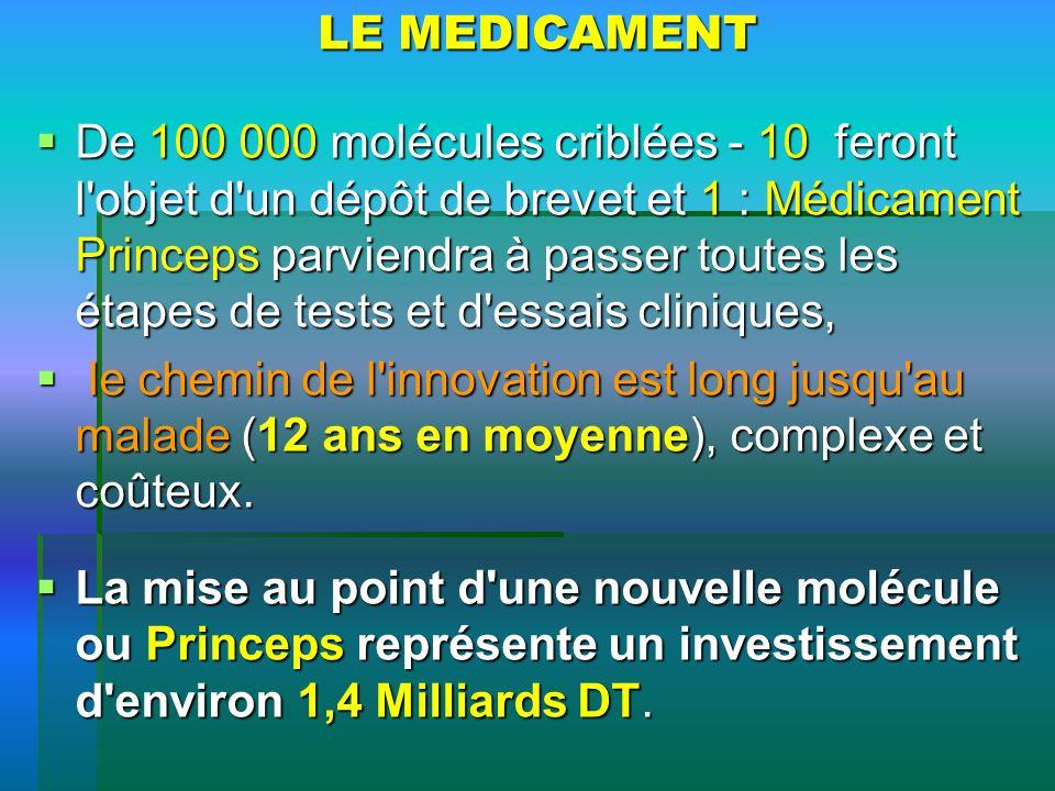 LE MEDICAMENT De 100 000 molécules criblées - 10 feront l'objet d'un dépôt de brevet et 1 : Médicament Princeps parviendra à passer toutes les étapes