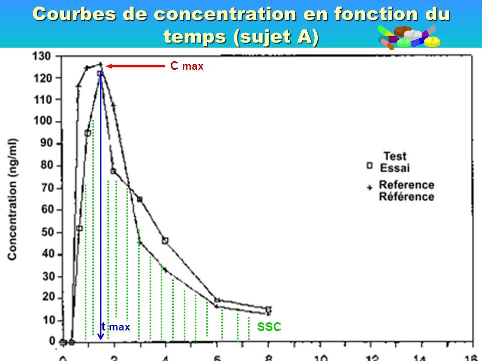 Courbes de concentration en fonction du temps (sujet A) C max t max SSC