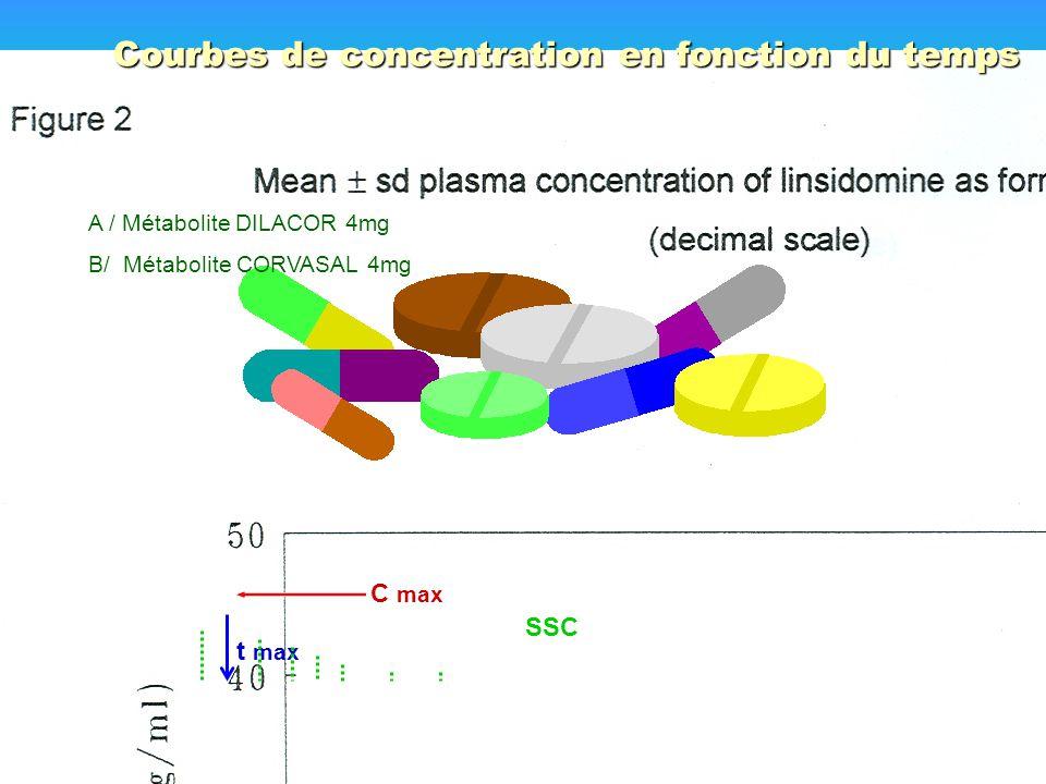 Courbes de concentration en fonction du temps C max t max SSC A / Métabolite DILACOR 4mg B/ Métabolite CORVASAL 4mg