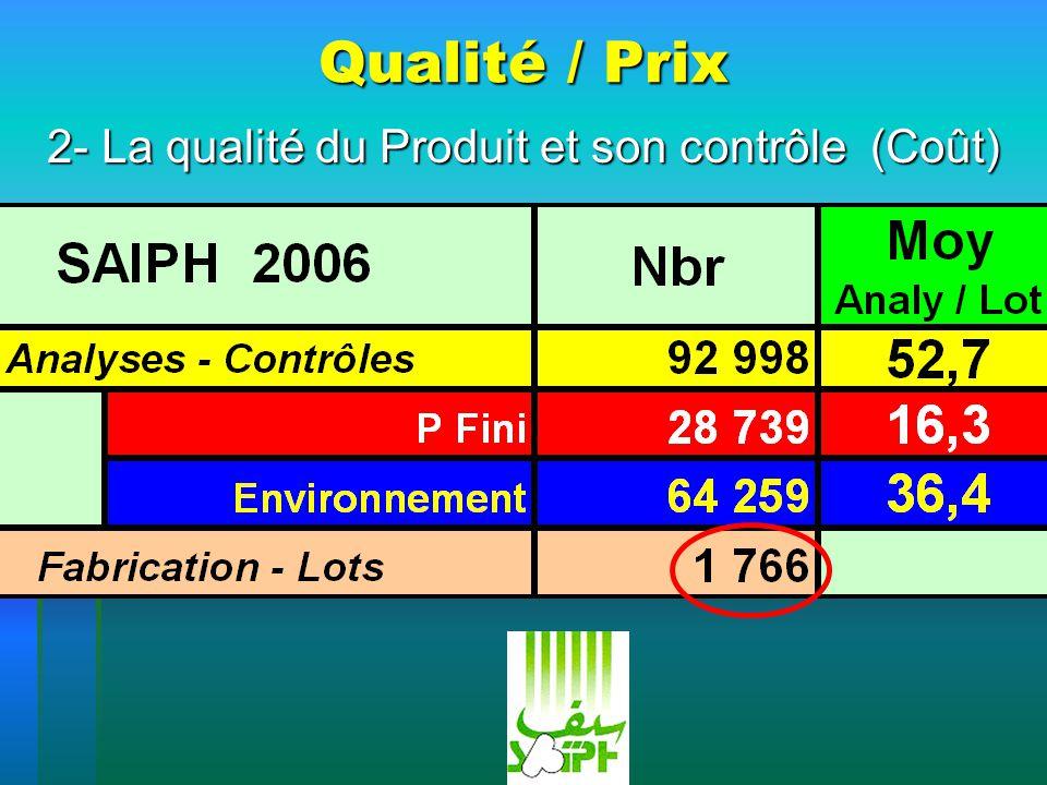 Qualité / Prix 2- La qualité du Produit et son contrôle (Coût)
