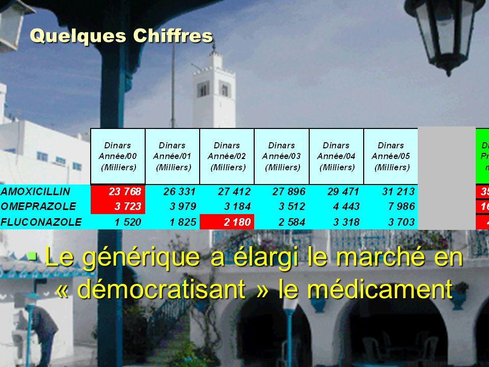 Quelques Chiffres Le générique a élargi le marché en « démocratisant » le médicament Le générique a élargi le marché en « démocratisant » le médicamen