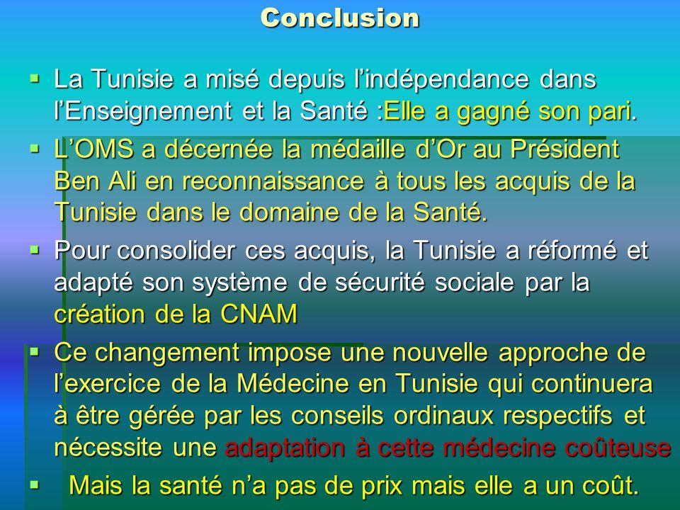 Conclusion La Tunisie a misé depuis lindépendance dans lEnseignement et la Santé :Elle a gagné son pari. La Tunisie a misé depuis lindépendance dans l