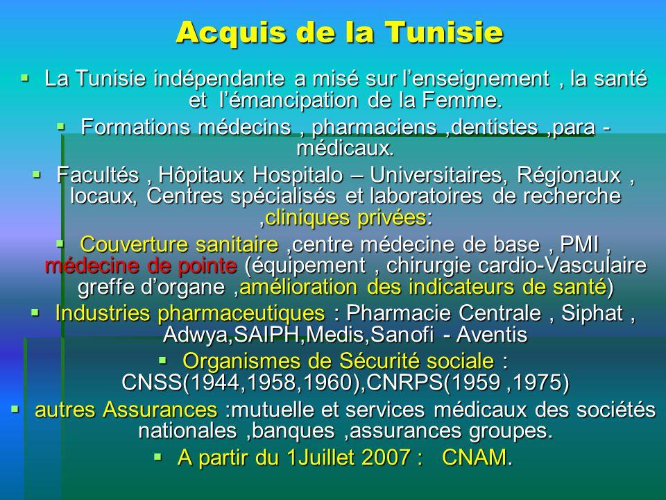 Acquis de la Tunisie La Tunisie indépendante a misé sur lenseignement, la santé et lémancipation de la Femme. La Tunisie indépendante a misé sur lense