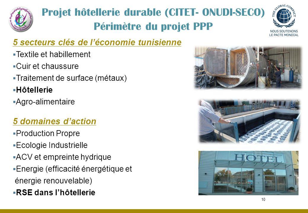 10 Périmètre du projet PPP Projet hôtellerie durable (CITET- ONUDI-SECO) 5 secteurs clés de léconomie tunisienne Textile et habillement Cuir et chauss