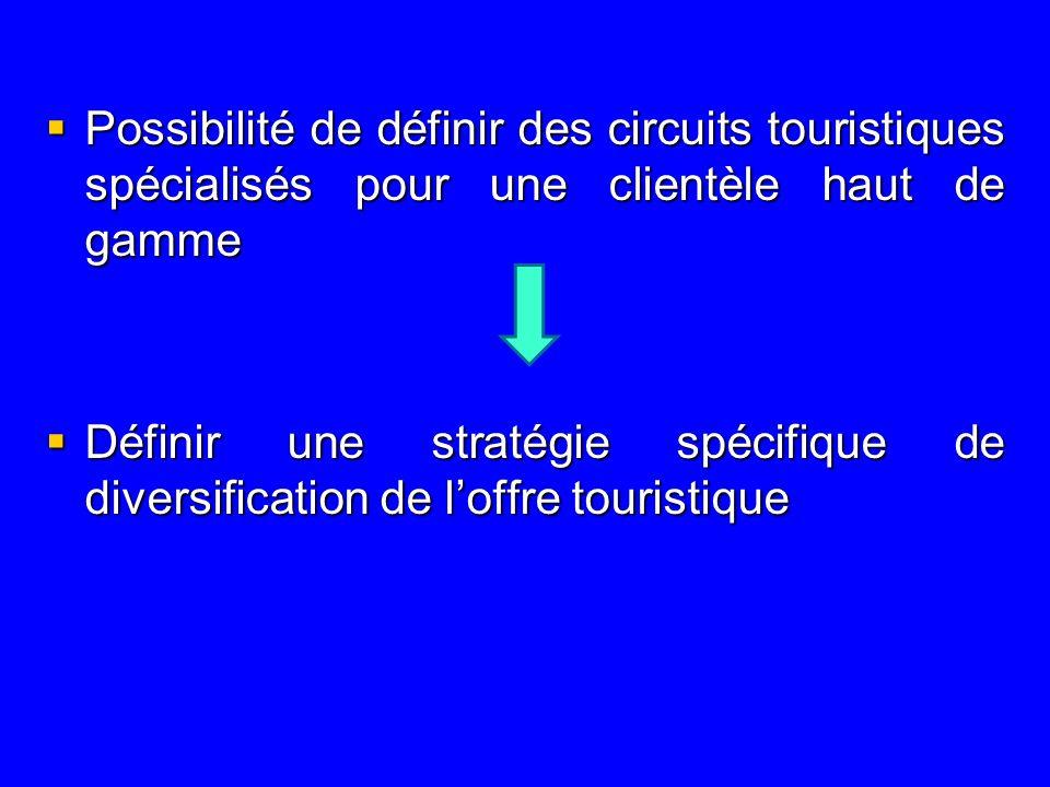 Possibilité de définir des circuits touristiques spécialisés pour une clientèle haut de gamme Possibilité de définir des circuits touristiques spécialisés pour une clientèle haut de gamme Définir une stratégie spécifique de diversification de loffre touristique Définir une stratégie spécifique de diversification de loffre touristique