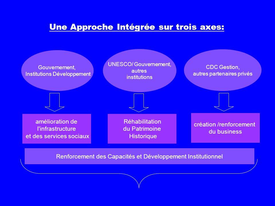 Gouvernement, Institutions Développement UNESCO/ Gouvernement, autres institutions CDC Gestion, autres partenaires privés amélioration de l'infrastruc