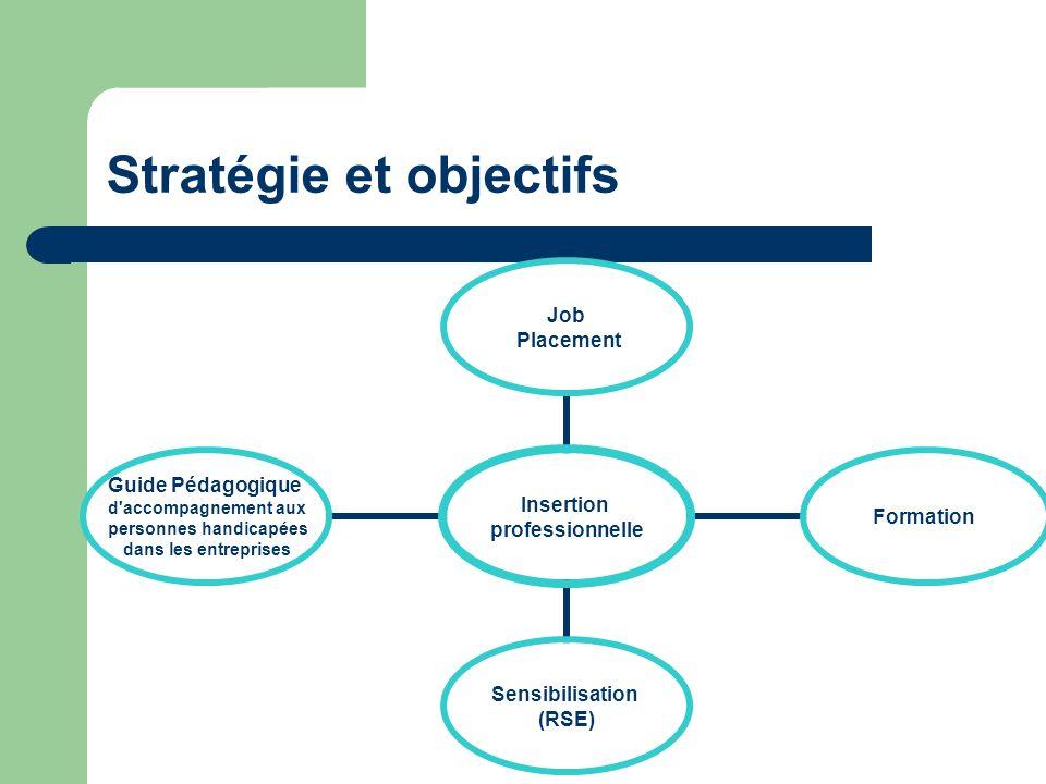 Stratégie et objectifs Insertion professionnelle Job Placement Formation Sensibilisation (RSE) Guide Pédagogique d accompagnement aux personnes handicapées dans les entreprises