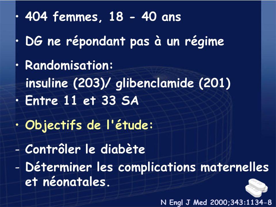 404 femmes, 18 - 40 ans DG ne répondant pas à un régime Randomisation: insuline (203)/ glibenclamide (201) Entre 11 et 33 SA Objectifs de l'étude: -Co