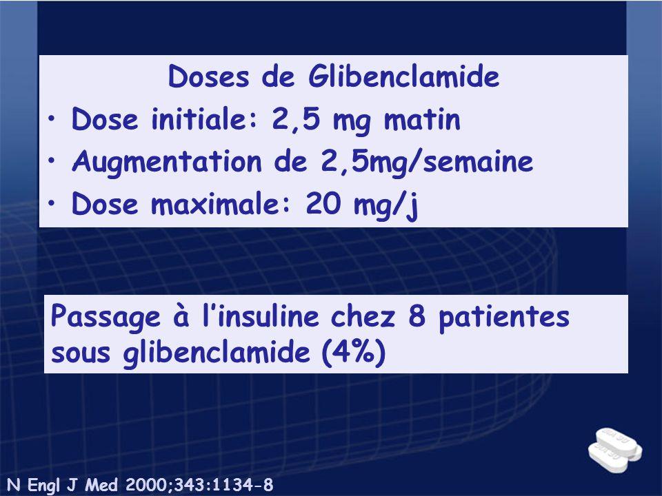 Doses de Glibenclamide Dose initiale: 2,5 mg matin Augmentation de 2,5mg/semaine Dose maximale: 20 mg/j Passage à linsuline chez 8 patientes sous glib