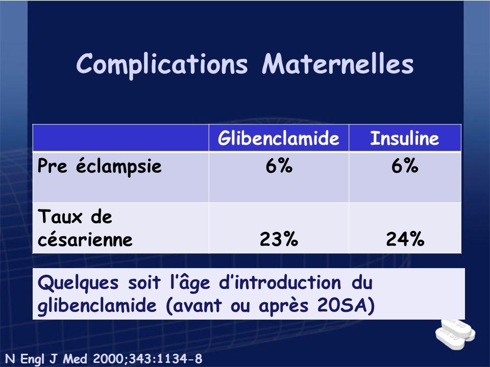 Complications Maternelles GlibenclamideInsuline Pre éclampsie6% Taux de césarienne23%24% Quelques soit lâge dintroduction du glibenclamide (avant ou a