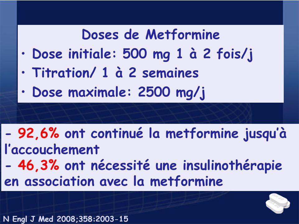 Doses de Metformine Dose initiale: 500 mg 1 à 2 fois/j Titration/ 1 à 2 semaines Dose maximale: 2500 mg/j - 92,6% ont continué la metformine jusquà la
