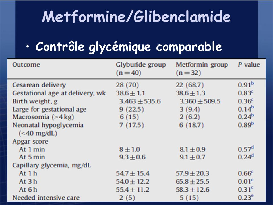 Metformine/Glibenclamide Contrôle glycémique comparable