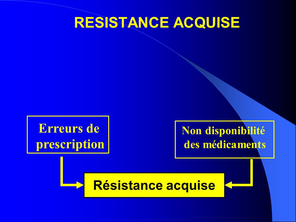 RESISTANCE ACQUISE Erreurs de prescription Non disponibilité des médicaments Résistance acquise