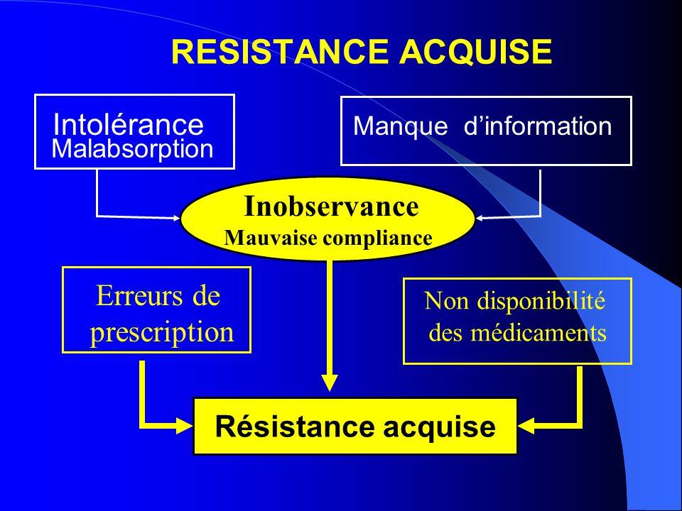 RESISTANCE ACQUISE Intolérance Manque dinformation Inobservance Mauvaise compliance Erreurs de prescription Non disponibilité des médicaments Résistance acquise Malabsorption