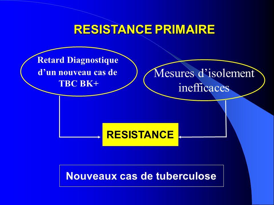 RESISTANCE PRIMAIRE RESISTANCE PRIMAIRE Mesures disolement inefficaces RESISTANCE Retard Diagnostique dun nouveau cas de TBC BK+ Nouveaux cas de tuberculose