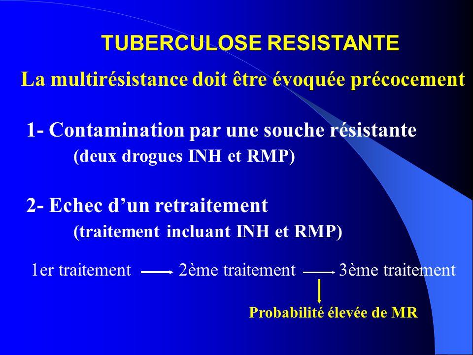 La multirésistance doit être évoquée précocement 1- Contamination par une souche résistante (deux drogues INH et RMP) 2- Echec dun retraitement (traitement incluant INH et RMP) 1er traitement 2ème traitement 3ème traitement Probabilité élevée de MR TUBERCULOSE RESISTANTE