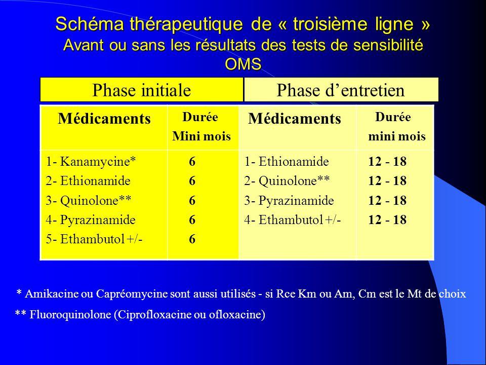 Schéma thérapeutique de « troisième ligne » Avant ou sans les résultats des tests de sensibilité OMS Médicaments Durée Mini mois Médicaments Durée mini mois 1- Kanamycine* 2- Ethionamide 3- Quinolone** 4- Pyrazinamide 5- Ethambutol +/- 6 1- Ethionamide 2- Quinolone** 3- Pyrazinamide 4- Ethambutol +/- 12 - 18 Phase initialePhase dentretien * Amikacine ou Capréomycine sont aussi utilisés - si Rce Km ou Am, Cm est le Mt de choix ** Fluoroquinolone (Ciprofloxacine ou ofloxacine)