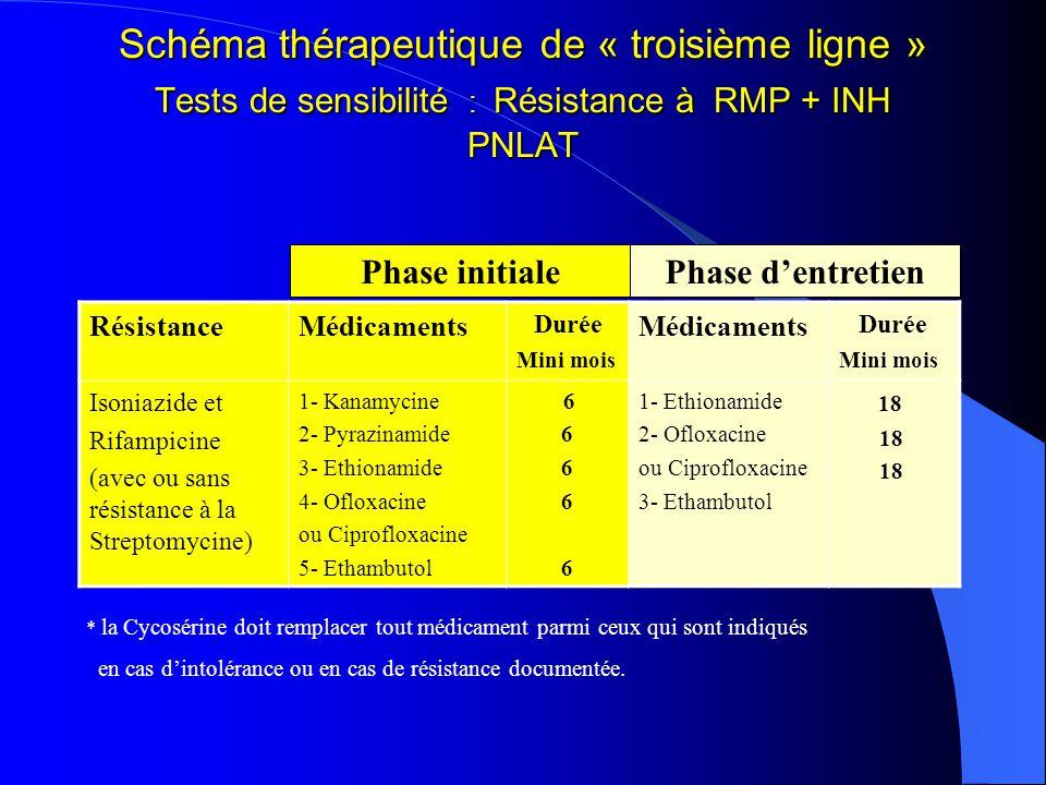 Schéma thérapeutique de « troisième ligne » Tests de sensibilité : Résistance à RMP + INH PNLAT RésistanceMédicaments Durée Mini mois Médicaments Durée Mini mois Isoniazide et Rifampicine (avec ou sans résistance à la Streptomycine) 1- Kanamycine 2- Pyrazinamide 3- Ethionamide 4- Ofloxacine ou Ciprofloxacine 5- Ethambutol 6 1- Ethionamide 2- Ofloxacine ou Ciprofloxacine 3- Ethambutol 18 Phase initialePhase dentretien * la Cycosérine doit remplacer tout médicament parmi ceux qui sont indiqués en cas dintolérance ou en cas de résistance documentée.