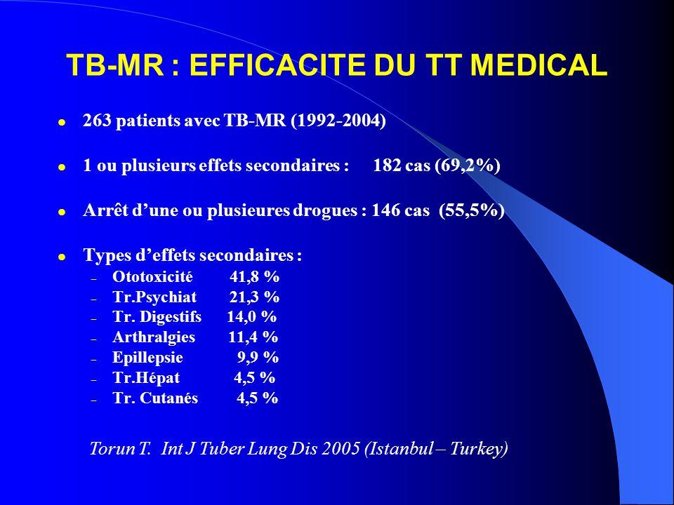 TB-MR : EFFICACITE DU TT MEDICAL 263 patients avec TB-MR (1992-2004) 1 ou plusieurs effets secondaires : 182 cas (69,2%) Arrêt dune ou plusieures drogues : 146 cas (55,5%) Types deffets secondaires : – Ototoxicité 41,8 % – Tr.Psychiat 21,3 % – Tr.