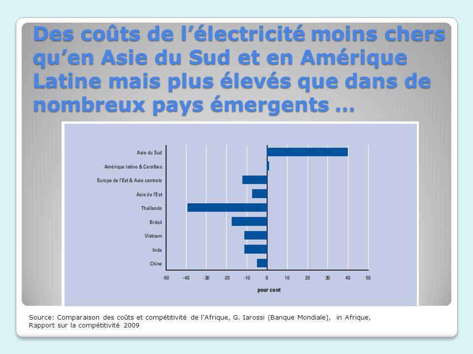 Des coûts de lélectricité moins chers quen Asie du Sud et en Amérique Latine mais plus élevés que dans de nombreux pays émergents … Source: Comparaiso