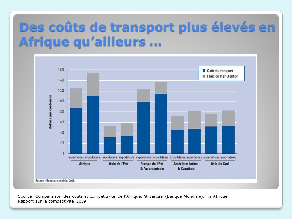 Des coûts de transport plus élevés en Afrique quailleurs … Source: Comparaison des coûts et compétitivité de lAfrique, G. Iarossi (Banque Mondiale), i