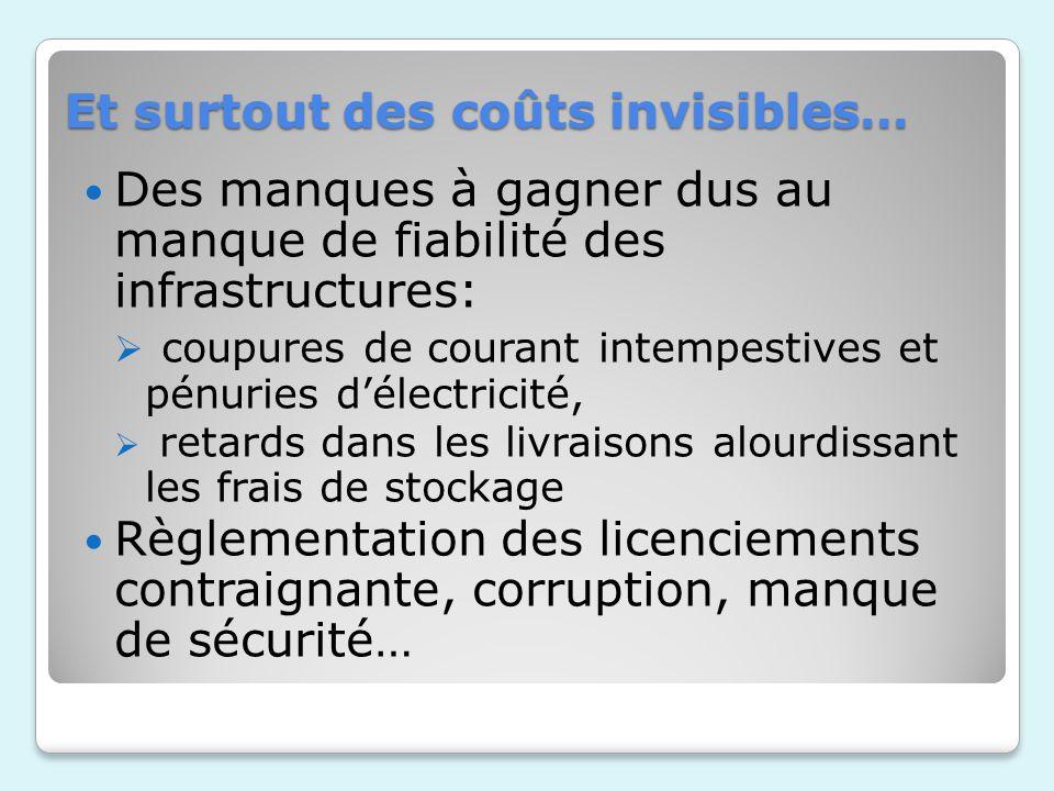 Et surtout des coûts invisibles… Des manques à gagner dus au manque de fiabilité des infrastructures: coupures de courant intempestives et pénuries dé