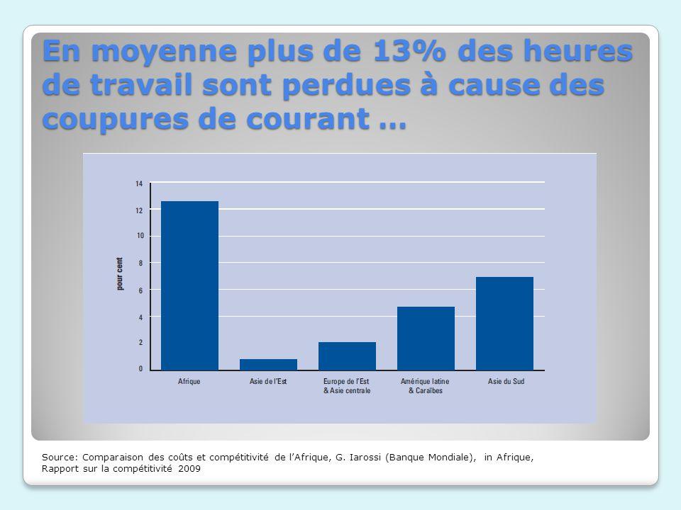 En moyenne plus de 13% des heures de travail sont perdues à cause des coupures de courant … Source: Comparaison des coûts et compétitivité de lAfrique