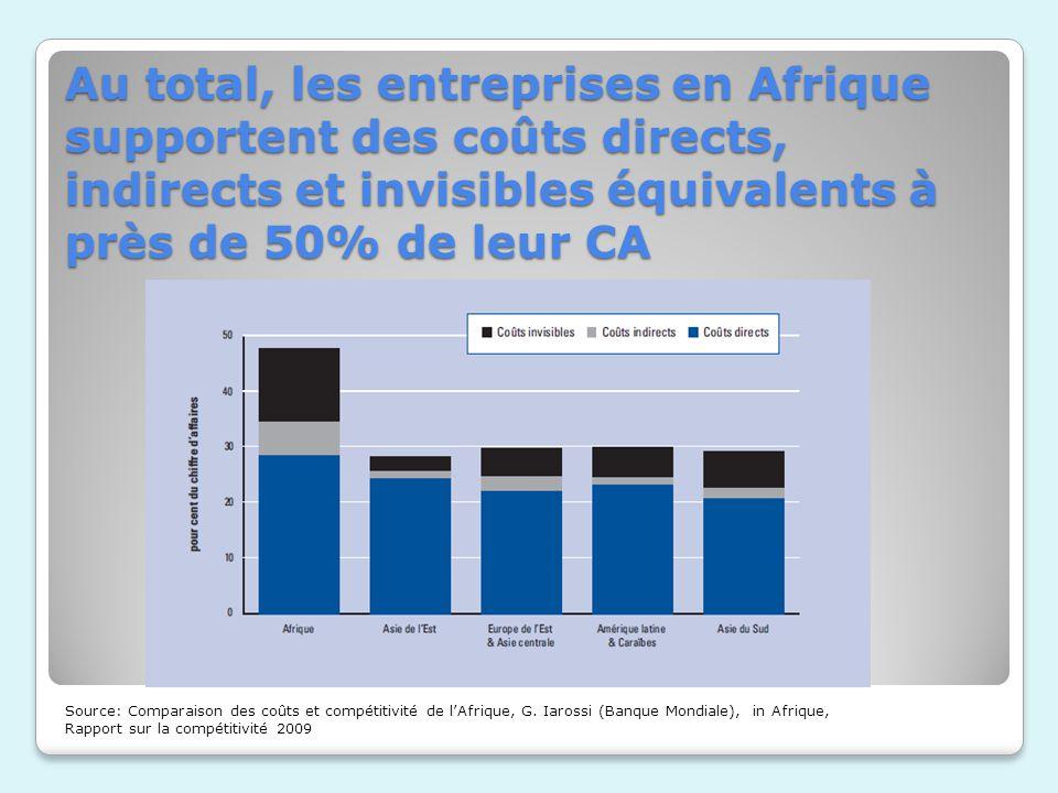 Au total, les entreprises en Afrique supportent des coûts directs, indirects et invisibles équivalents à près de 50% de leur CA Source: Comparaison de