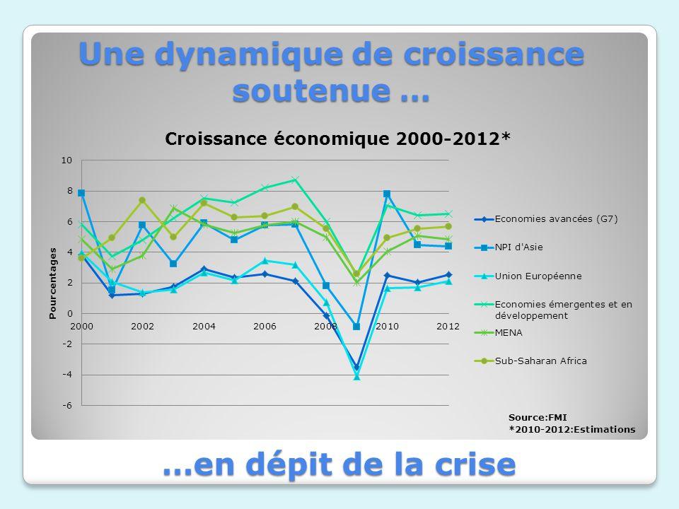 Une dynamique de croissance soutenue … …en dépit de la crise