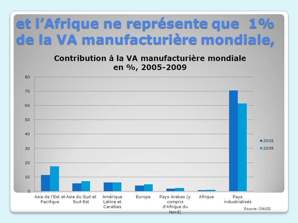 et lAfrique ne représente que 1% de la VA manufacturière mondiale,