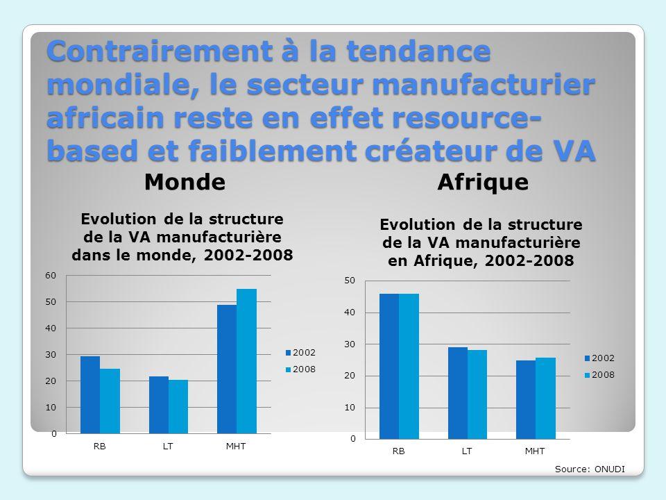 En cause notamment, la compétitivité coût des industries africaines… LAfrique est considérée comme lun des sites ou les coûts de production sont les plus élevés au monde Une étude la Banque Mondiale montre que les entreprises africaines sont quasiment 20 % moins compétitives que celles du reste du monde