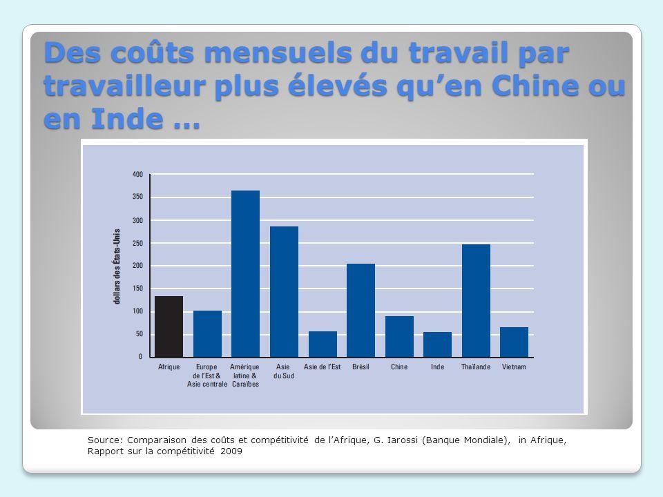 Des coûts mensuels du travail par travailleur plus élevés quen Chine ou en Inde … Source: Comparaison des coûts et compétitivité de lAfrique, G. Iaros