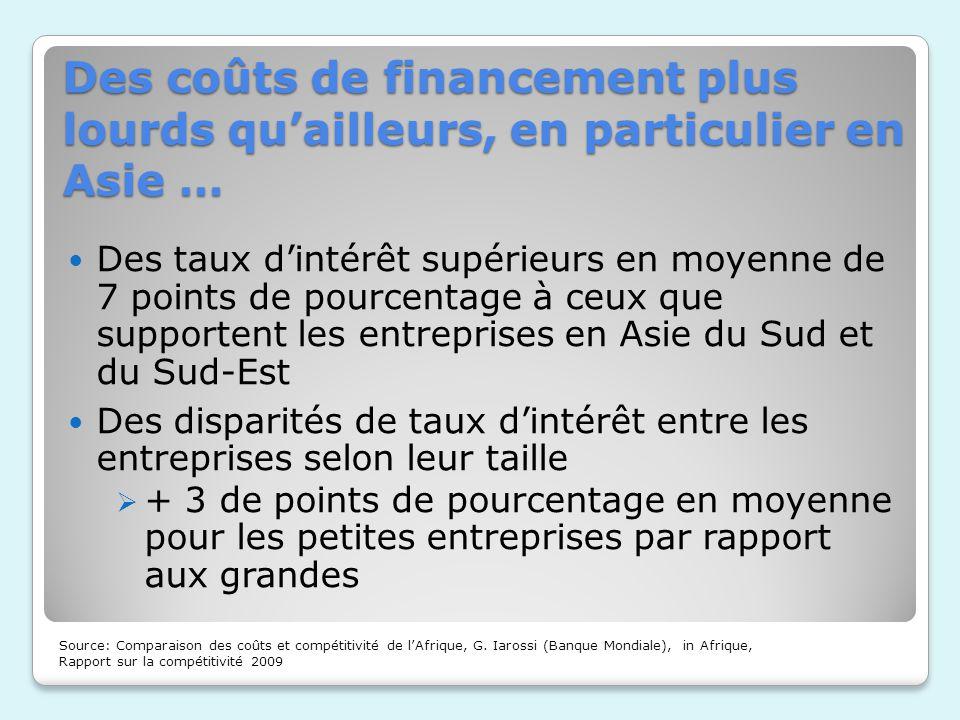 Des coûts de financement plus lourds quailleurs, en particulier en Asie … Source: Comparaison des coûts et compétitivité de lAfrique, G. Iarossi (Banq
