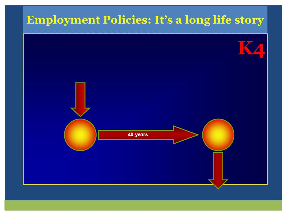 40 years Employment Policies: Its a long life story K4