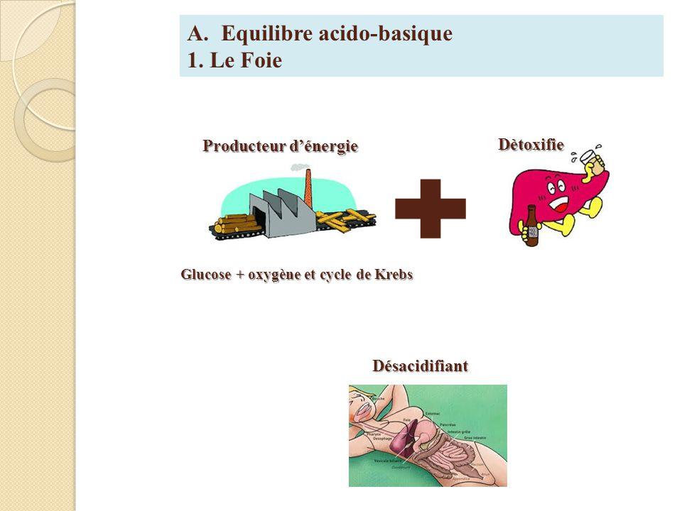 A.Equilibre acido-basique 1.