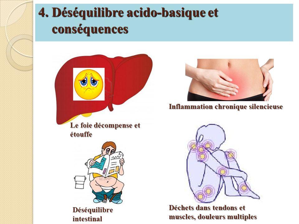 4. Déséquilibre acido-basique et conséquences Le foie décompense et étouffe Déséquilibre intestinal Inflammation chronique silencieuse Déchets dans te