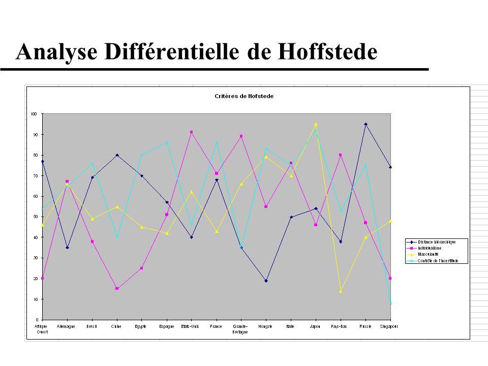 Analyse Différentielle de Hoffstede