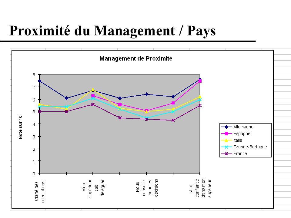 Proximité du Management / Pays